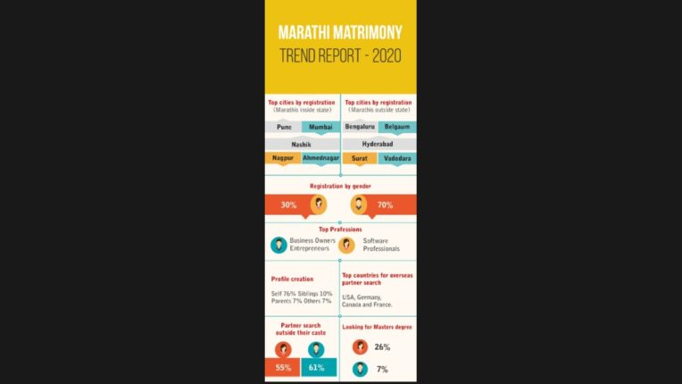 76% of Marathi youth decide marriage on their own Marathi Matrimony Research Report