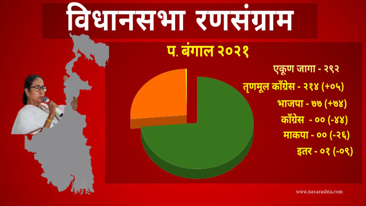 west bengal election seats