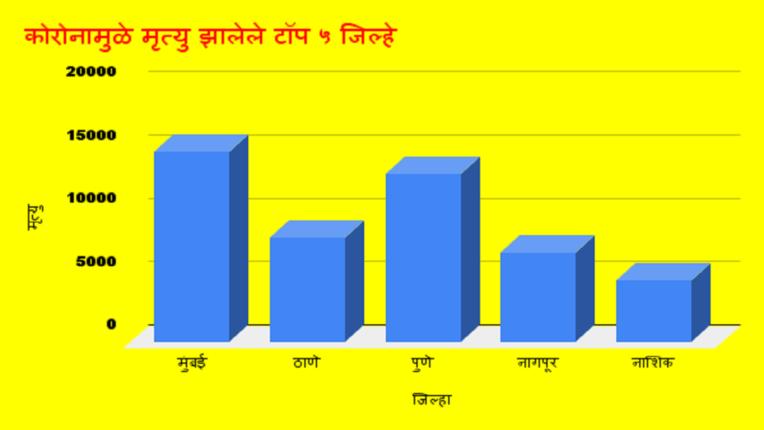 महाराष्ट्रात १ लाख कोरोना मृत्युंची नोंद, या पाच जिल्ह्यांमध्ये सर्वाधिक मृत्यू