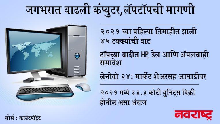 2021 च्या पहिल्या तिमाहीत कंप्युटर, लॅपटॉप, नोटबुकची जगभरात मागणी वाढली; चिपच्या अभावामुळे वाढीला लागणार लगाम