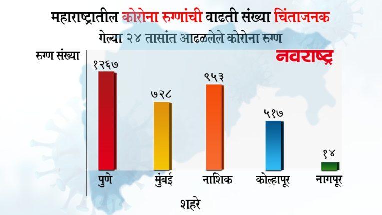 महाराष्ट्रात कोरोनाचा धोका वाढला : नागपूर आणि मुंबईत तिसरी लाट सुरू, मंत्री आणि महापौरांनी केला दावा; गणेशोत्सव घरीच साजरा करण्याचे केले आवाहन