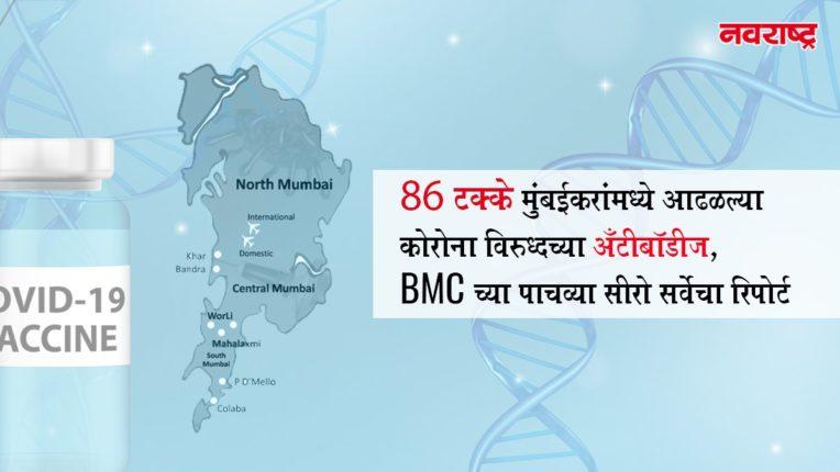 86 टक्के मुंबईकरांमध्ये आढळल्या कोरोना विरुध्दच्या अँटीबॉडीज, BMC च्या पाचव्या सीरो सर्वेचा रिपोर्ट