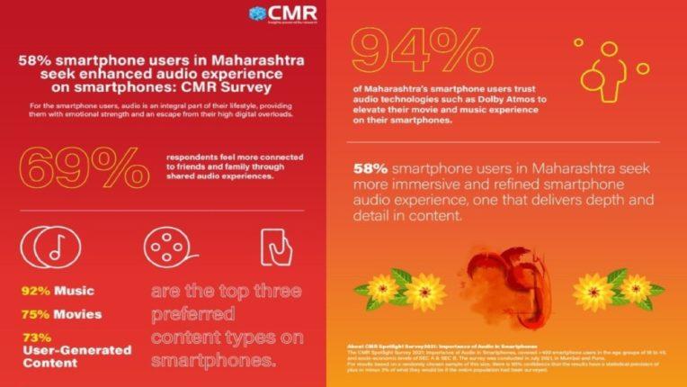 महाराष्ट्रातील 58% स्मार्टफोन युझर्सना स्मार्टफोनमध्ये अधिक चांगल्या आवाजाचा (Best Voice) अनुभव घेण्याची इच्छा आहे : सीएमआर (CMR) सर्वेक्षण