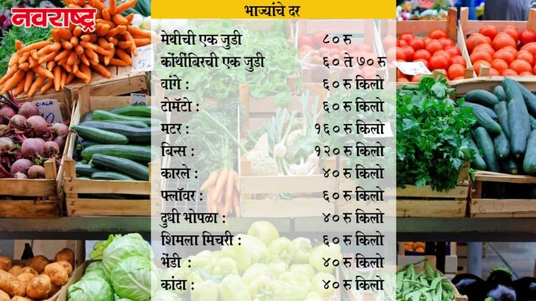 Inflation hits Mumbaikars Prices of vegetables went up by Rs 30
